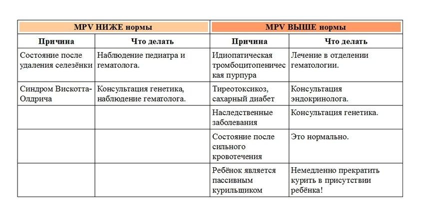 Норы общего анализа крови