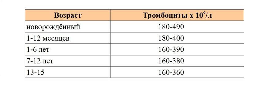 Таблица ответов анализов крови